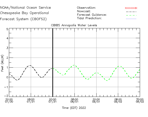 CBIBS Annapolis Water Level Time Series Plot