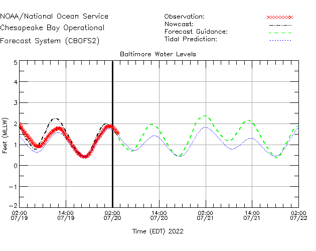 Baltimore Water Level Time Series Plot