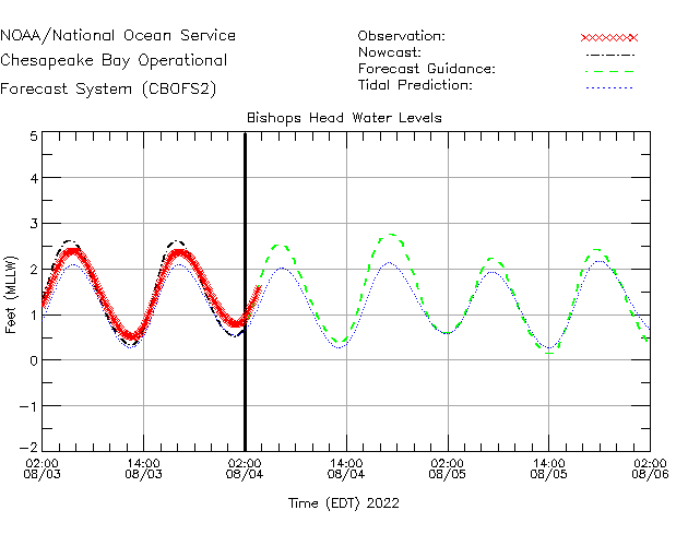 Bishops Head Water Level Time Series Plot