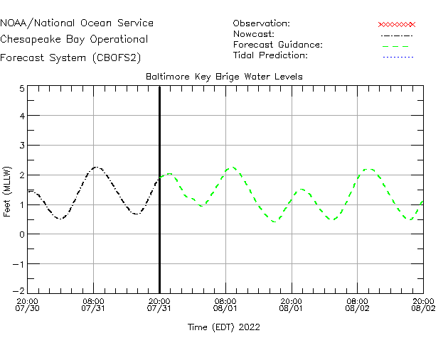 Baltimore Key Bridge Water Level Time Series Plot