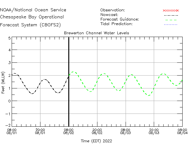 Brewerton Channel Water Level Time Series Plot