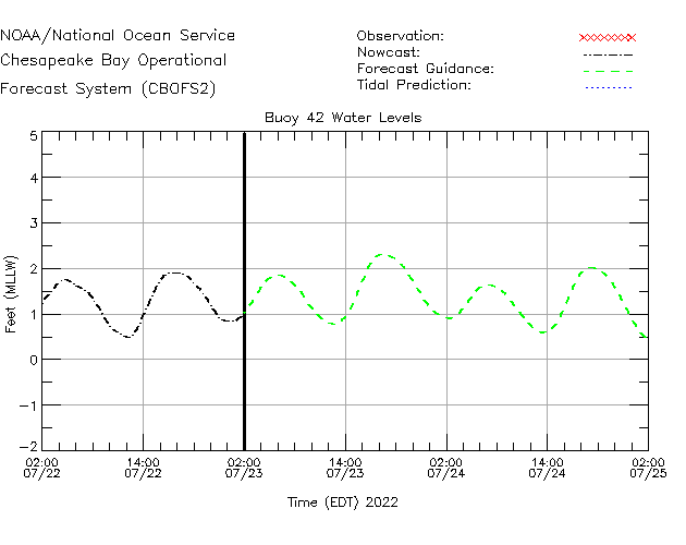 Buoy 42 Water Level Time Series Plot