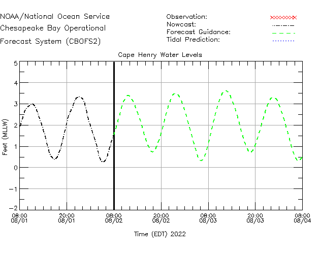 Cape Henry Water Level Time Series Plot