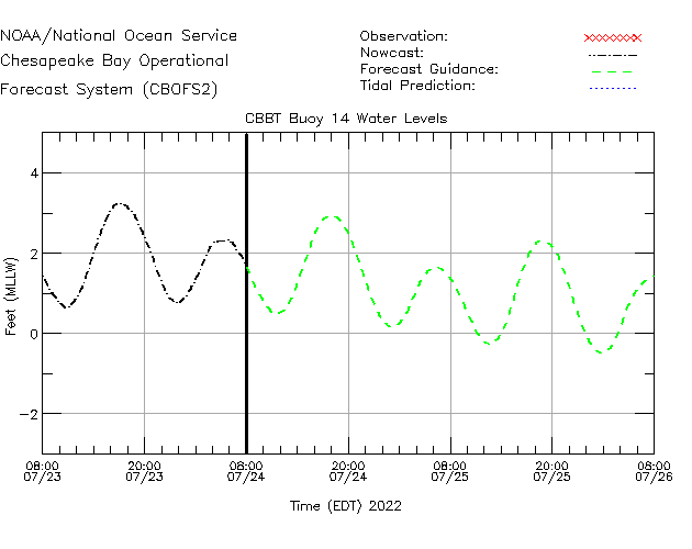 CBBT Buoy 14 Water Level Time Series Plot