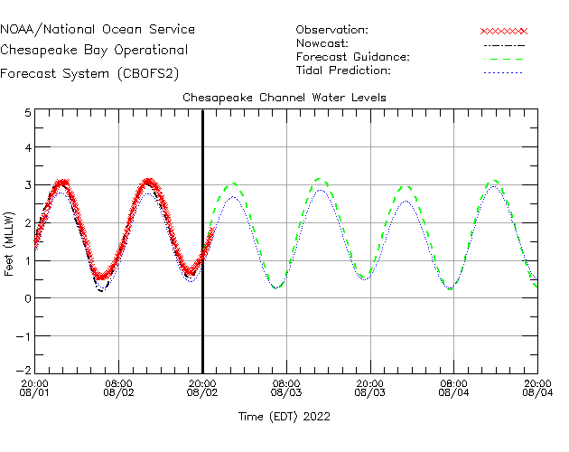 CBBT Water Level Time Series Plot