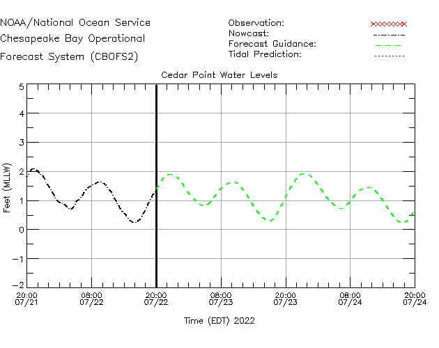 Cedar Point Water Level Time Series Plot