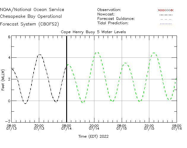 Cape Henry Buoy 5 Water Level Time Series Plot
