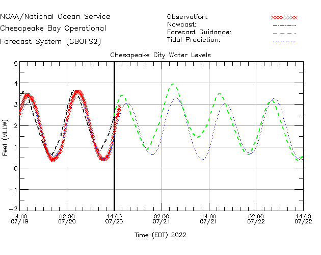 Chesapeake City Water Level Time Series Plot