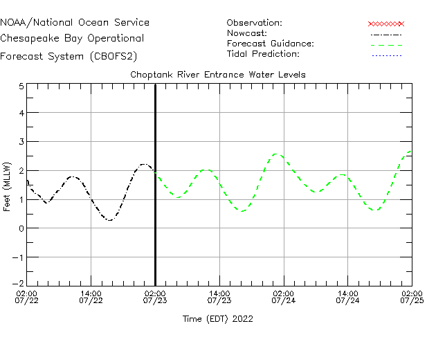 Choptank River Entrance Water Level Time Series Plot