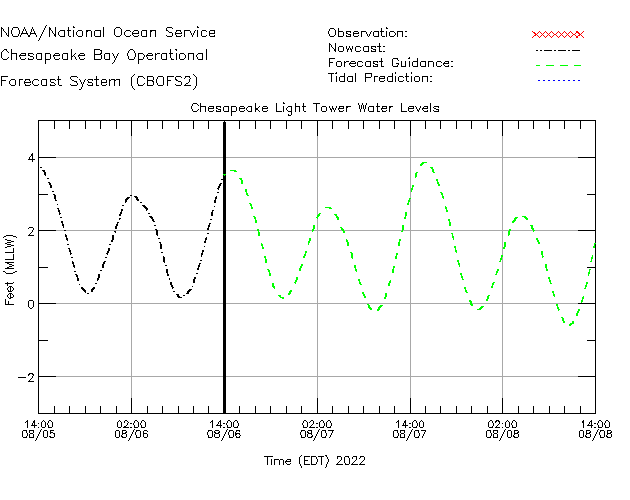Chesapeake Light Tower Water Level Time Series Plot