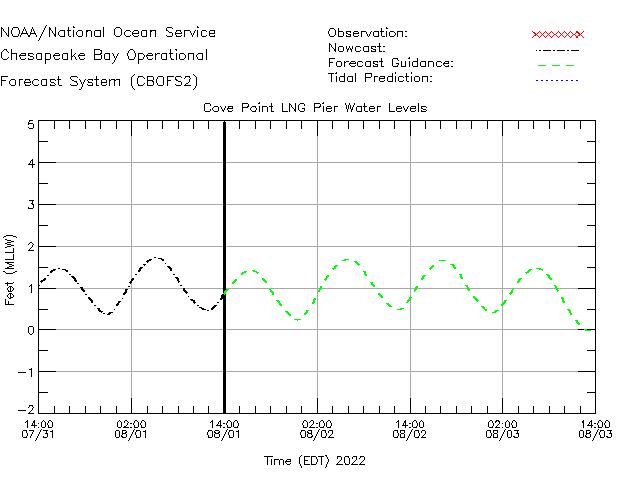 Cove Point LNG Pier Water Level Time Series Plot