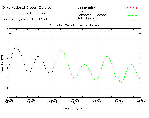 Dominion Terminal Water Level Time Series Plot