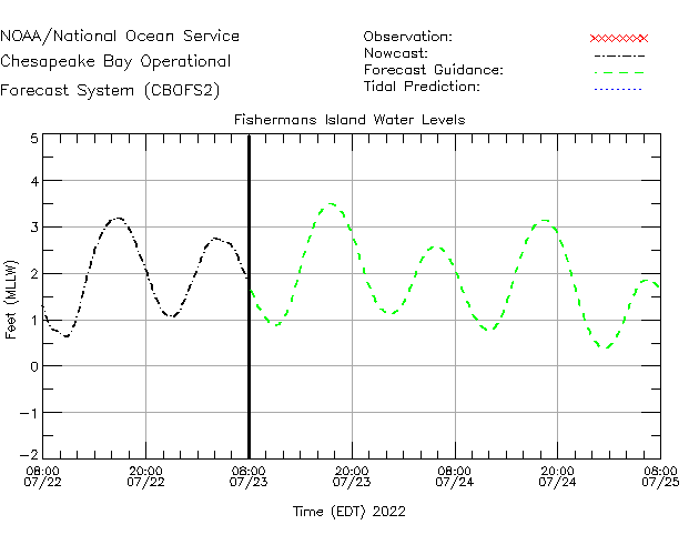 Fishermans Island Water Level Time Series Plot