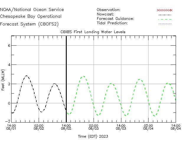 CBIBS First Landing Water Level Time Series Plot