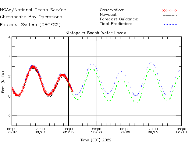 Kiptopeke Beach Water Level Time Series Plot