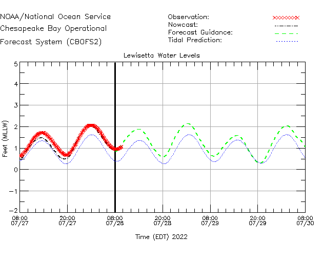Lewisetta Water Level Time Series Plot