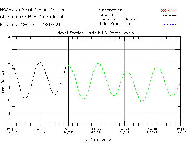 Naval Station Norfolk LB Water Level Time Series Plot