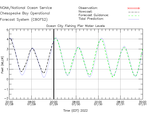 Ocean City Fishing Pier Water Level Time Series Plot