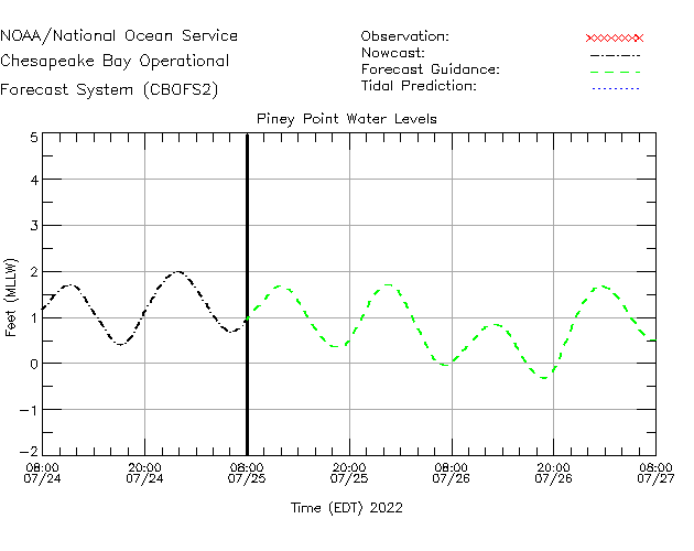 Piney Point Water Level Time Series Plot