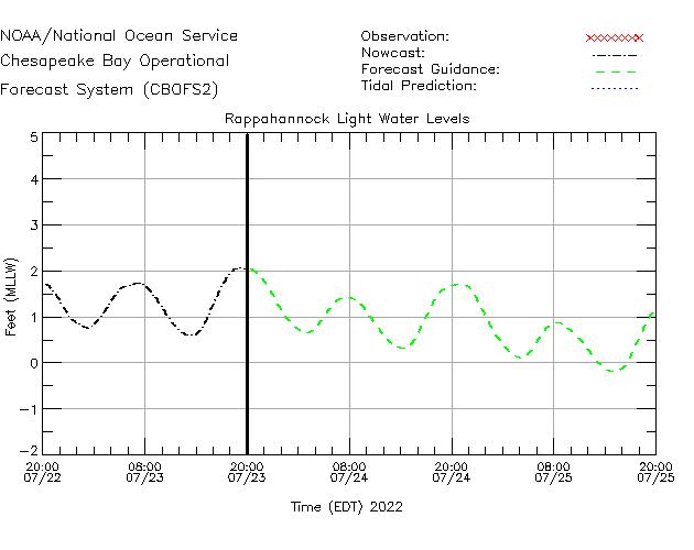 Rappahannock Light Water Level Time Series Plot