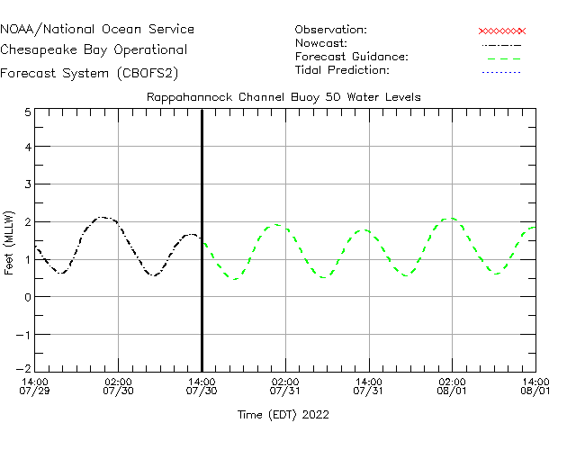 Rappahannock Channel Buoy 50 Water Level Time Series Plot