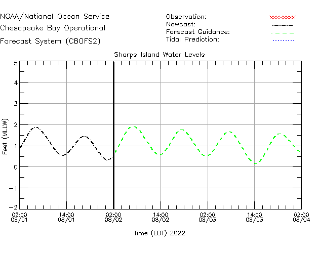 Sharps Island Water Level Time Series Plot