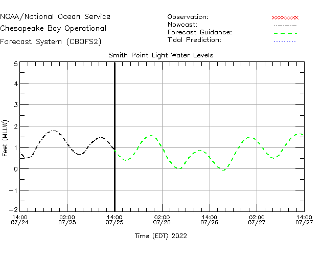 Smith Point Light Water Level Time Series Plot