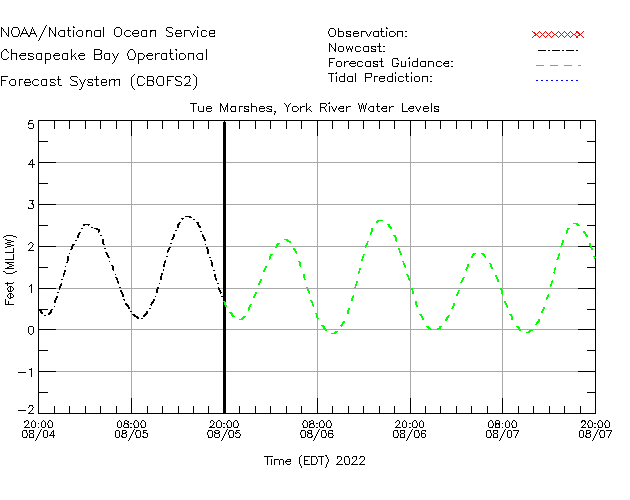 Tue Marshes - York River Water Level Time Series Plot