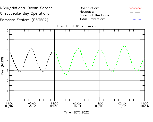 Town Point Water Level Time Series Plot