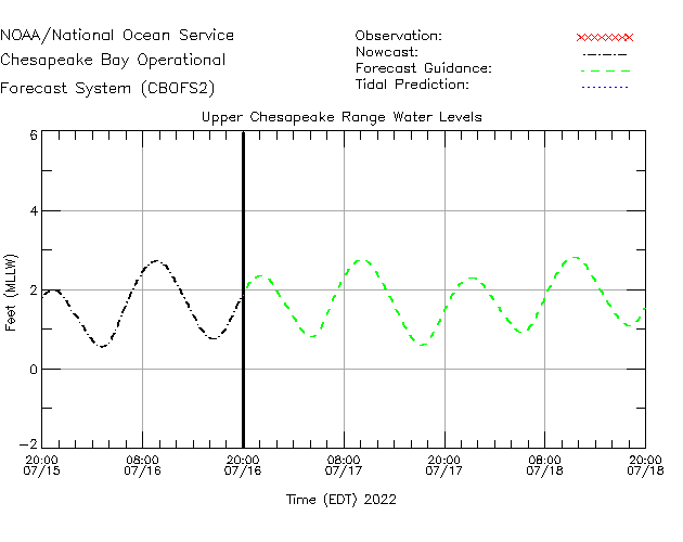 Upper Chesapeake Range Water Level Time Series Plot