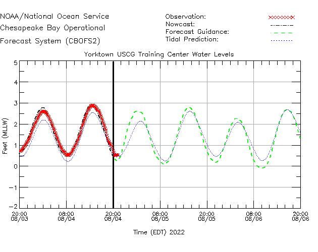 Yorktown USCG Training Center Water Level Time Series Plot