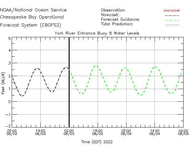 York River Entrance Buoy 8 Water Level Time Series Plot