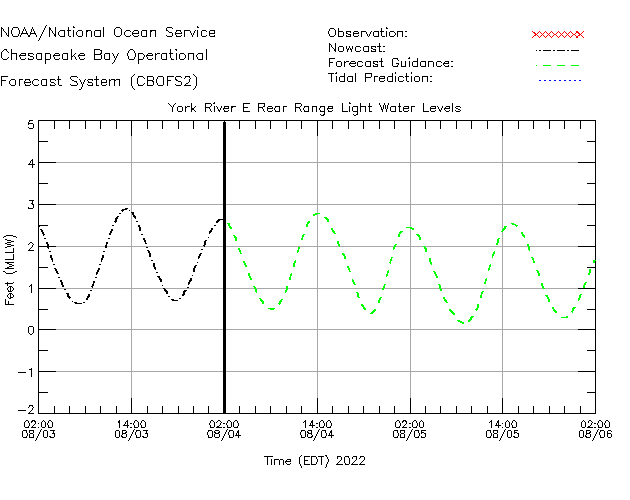 York River E Rear Range Light Water Level Time Series Plot