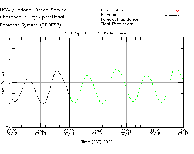 York Spit Buoy 35 Water Level Time Series Plot