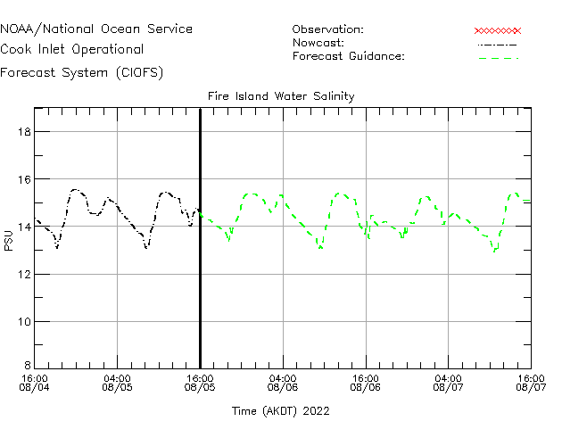 Fire Island Salinity Time Series Plot