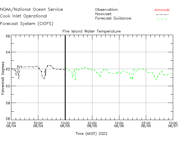 Fire Island Water Temperature Time Series Plot