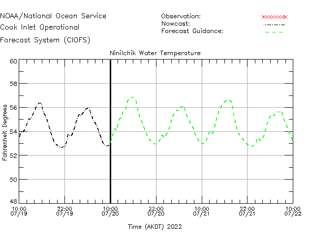 Ninilchik Water Temperature Time Series Plot