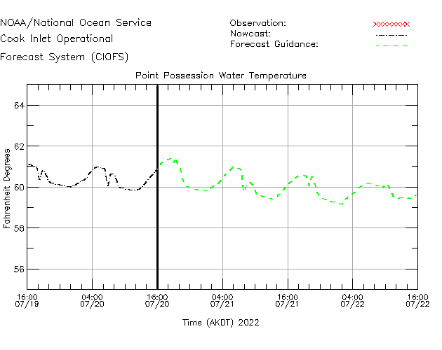 Point Possession Water Temperature Time Series Plot