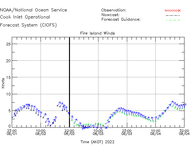 Fire Island Winds Time Series Plot