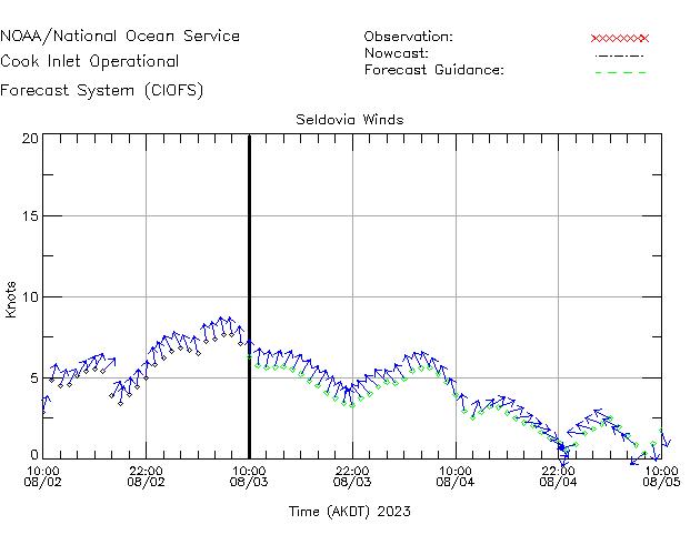 Seldovia Winds Time Series Plot
