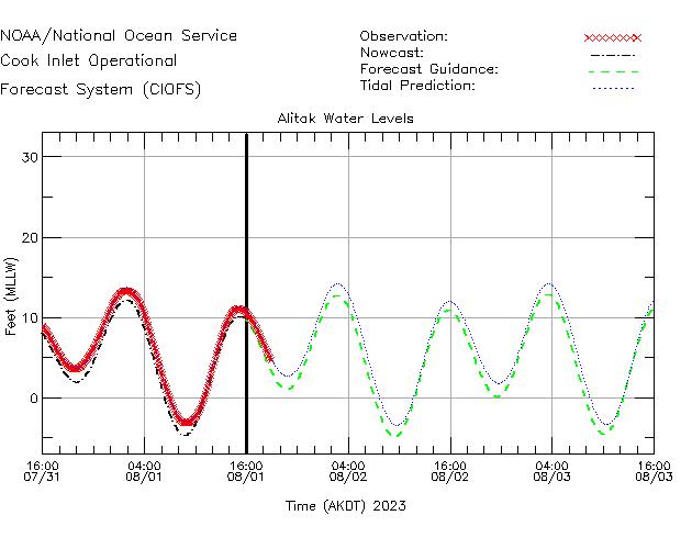 Alitak Water Level Time Series Plot