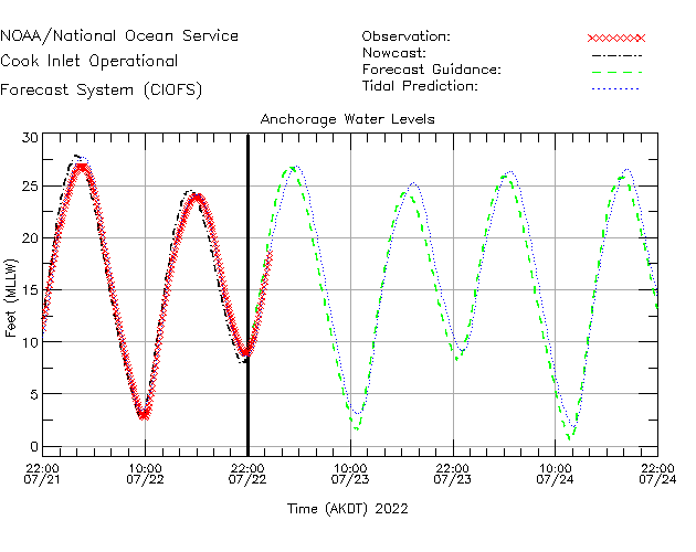 Anchorage Water Level Time Series Plot
