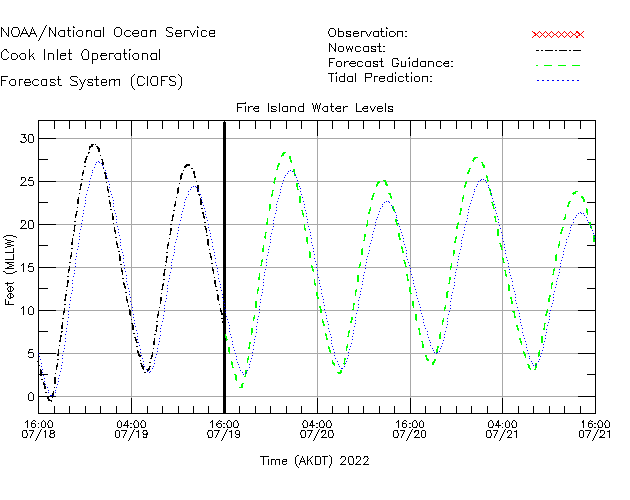 Fire Island Water Level Time Series Plot