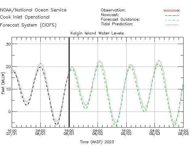 Kalgin Island Water Level Time Series Plot
