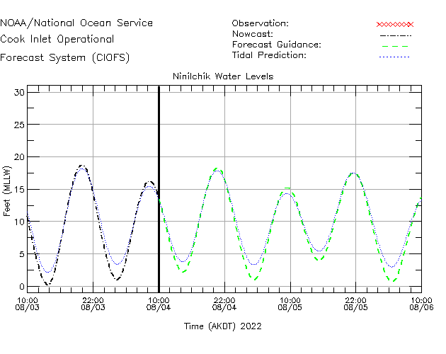 Ninilchik Water Level Time Series Plot