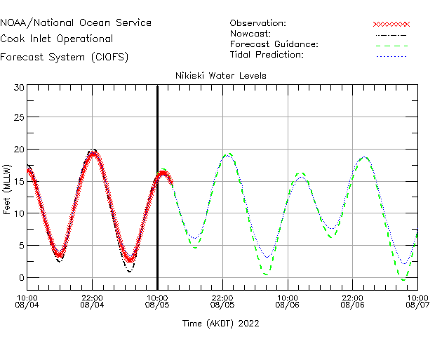 Nikiski Water Level Time Series Plot