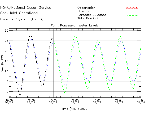 Point Possession Water Level Time Series Plot
