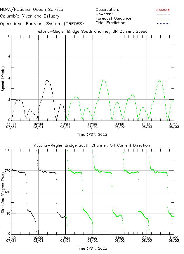 Astoria-Megler Bridge South Channel Currents Times Series Plot
