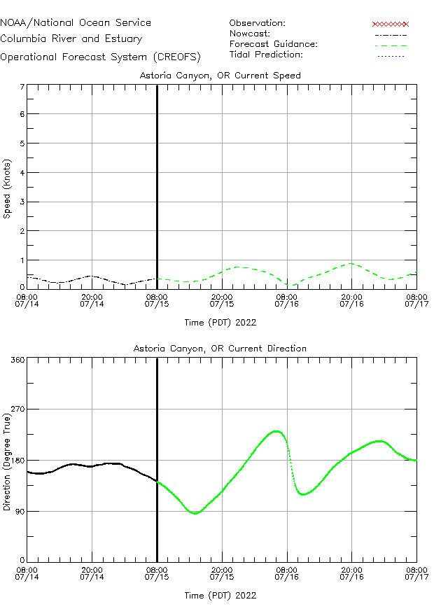 Astoria Canyon Currents Times Series Plot