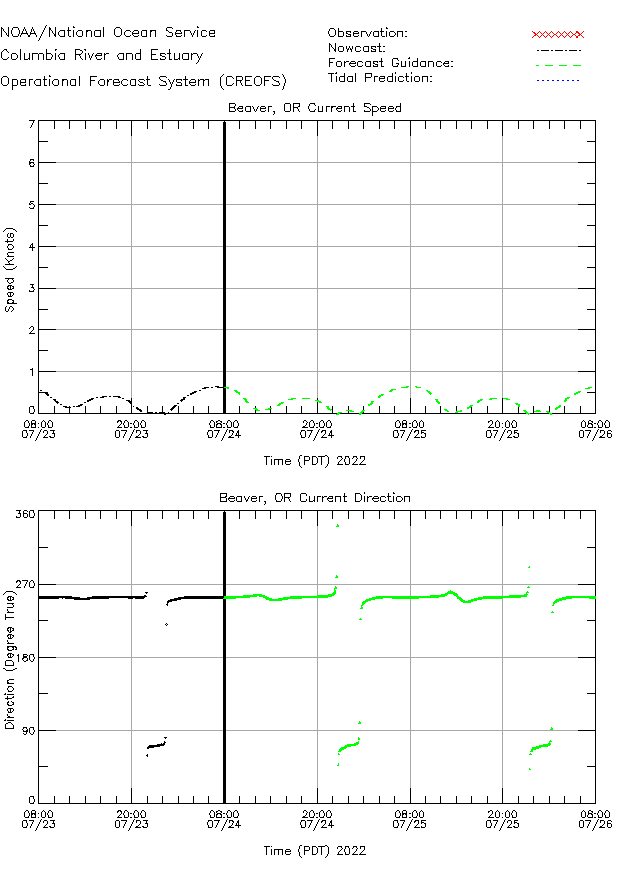 Beaver  Currents Times Series Plot